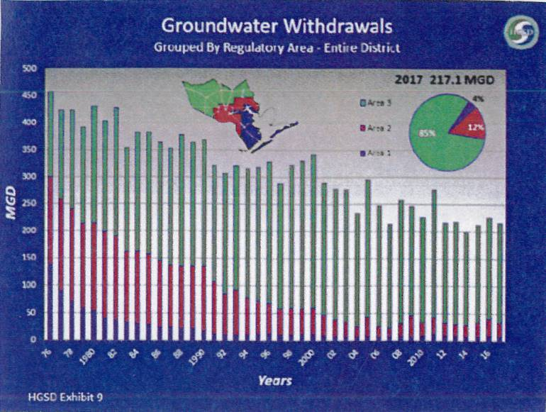 Groundwater Withdrawals