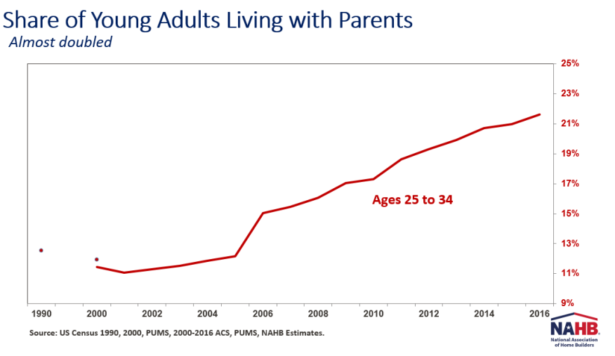 A line graph showing the rising numbers of young adults living with their parents.